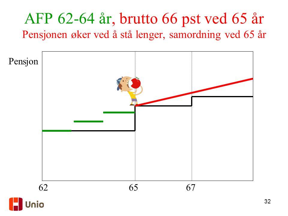 32 AFP 62-64 år, brutto 66 pst ved 65 år Pensjonen øker ved å stå lenger, samordning ved 65 år 6267 Pensjon 65