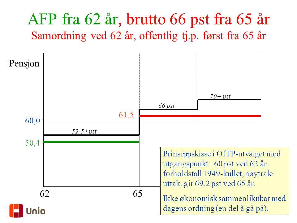 33 AFP fra 62 år, brutto 66 pst fra 65 år Samordning ved 62 år, offentlig tj.p. først fra 65 år 62 Pensjon 65 60,0 50,4 61,5 Prinsippskisse i OfTP-utv