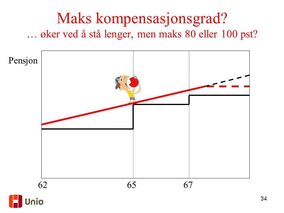 34 Maks kompensasjonsgrad? … øker ved å stå lenger, men maks 80 eller 100 pst? 6267 Pensjon 65