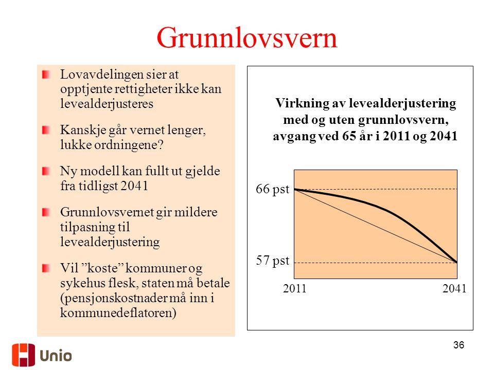 36 Grunnlovsvern Lovavdelingen sier at opptjente rettigheter ikke kan levealderjusteres Kanskje går vernet lenger, lukke ordningene? Ny modell kan ful