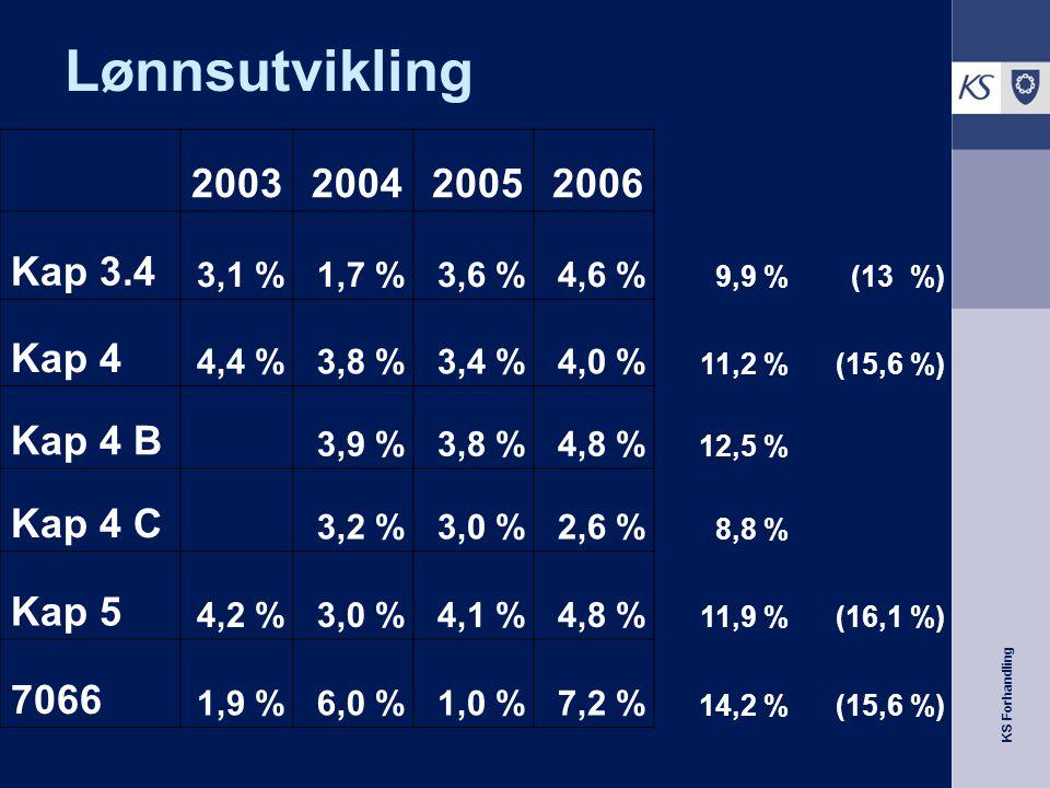 KS Forhandling Lønnsutvikling 2003200420052006 Kap 3.4 3,1 %1,7 %3,6 %4,6 % 9,9 %(13 %) Kap 4 4,4 %3,8 %3,4 %4,0 % 11,2 %(15,6 %) Kap 4 B 3,9 %3,8 %4,8 % 12,5 % Kap 4 C 3,2 %3,0 %2,6 % 8,8 % Kap 5 4,2 %3,0 %4,1 %4,8 % 11,9 %(16,1 %) 7066 1,9 %6,0 %1,0 %7,2 % 14,2 %(15,6 %)
