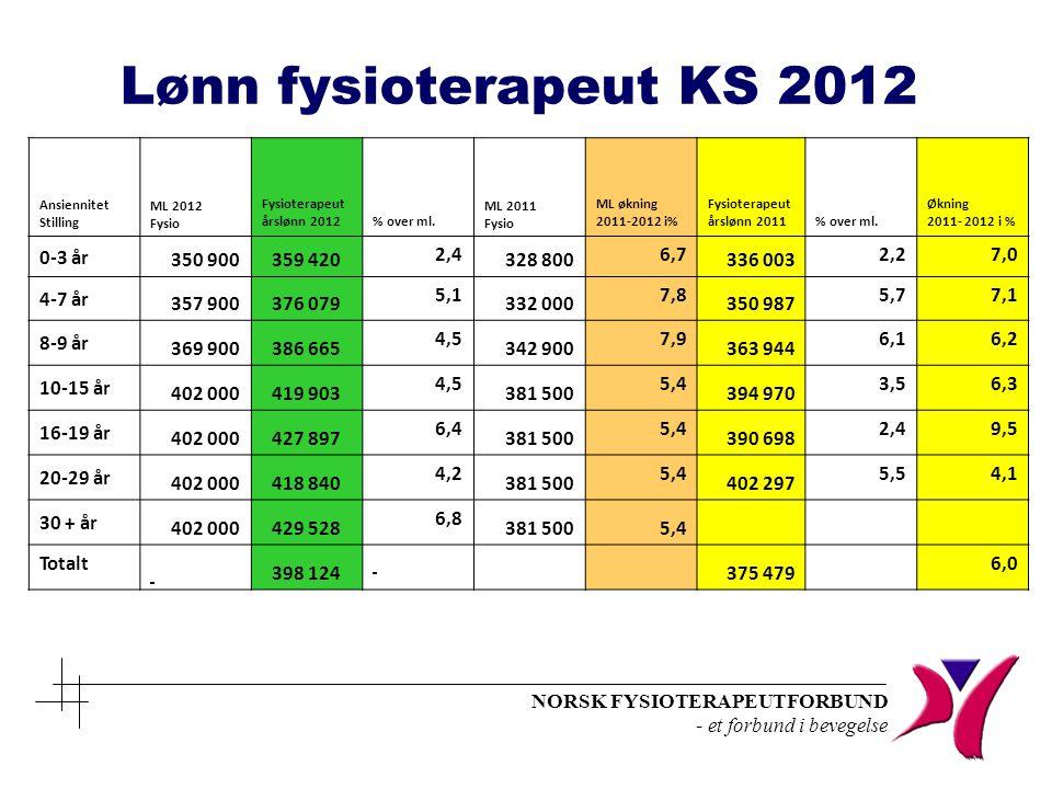 NORSK FYSIOTERAPEUTFORBUND - et forbund i bevegelse Lønn fysioterapeut KS 2012 Ansiennitet Stilling ML 2012 Fysio Fysioterapeut årslønn 2012% over ml.