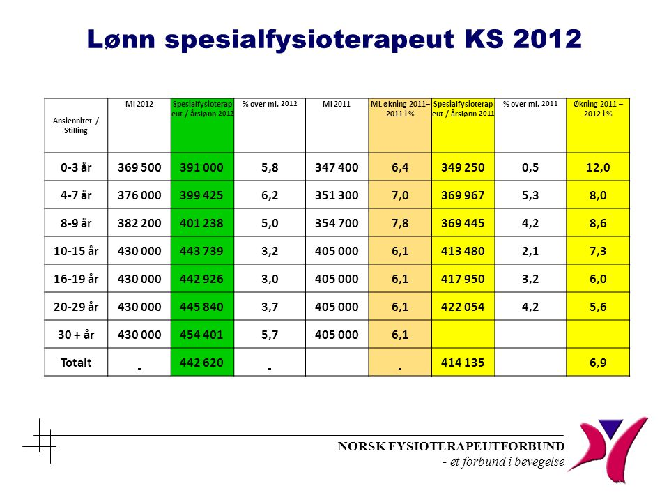NORSK FYSIOTERAPEUTFORBUND - et forbund i bevegelse Ansiennitet / Stilling Ml 2012 Spesialfysioterap eut / årslønn 2012 % over ml. 2012 Ml 2011ML økni