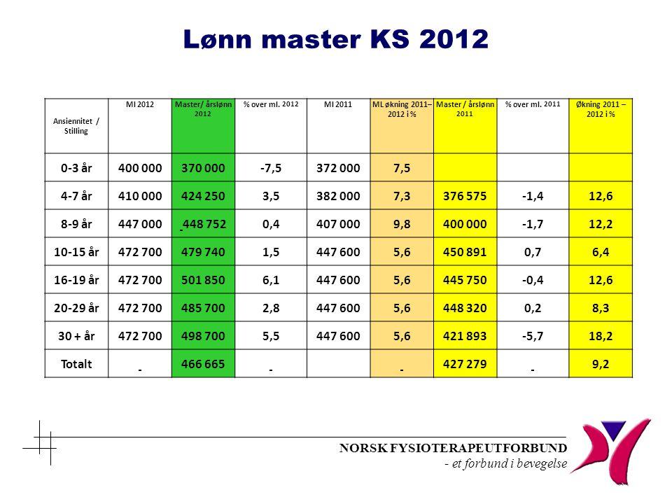 NORSK FYSIOTERAPEUTFORBUND - et forbund i bevegelse Ansiennitet / Stilling Ml 2012 Master/ årslønn 2012 % over ml. 2012 Ml 2011ML økning 2011– 2012 i