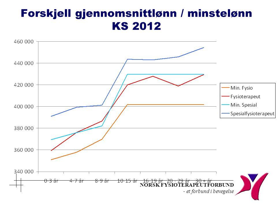 NORSK FYSIOTERAPEUTFORBUND - et forbund i bevegelse Forskjell gjennomsnittlønn / minstelønn KS 2012