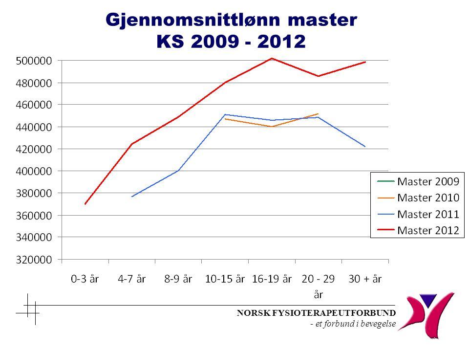 NORSK FYSIOTERAPEUTFORBUND - et forbund i bevegelse Gjennomsnittlønn master KS 2009 - 2012
