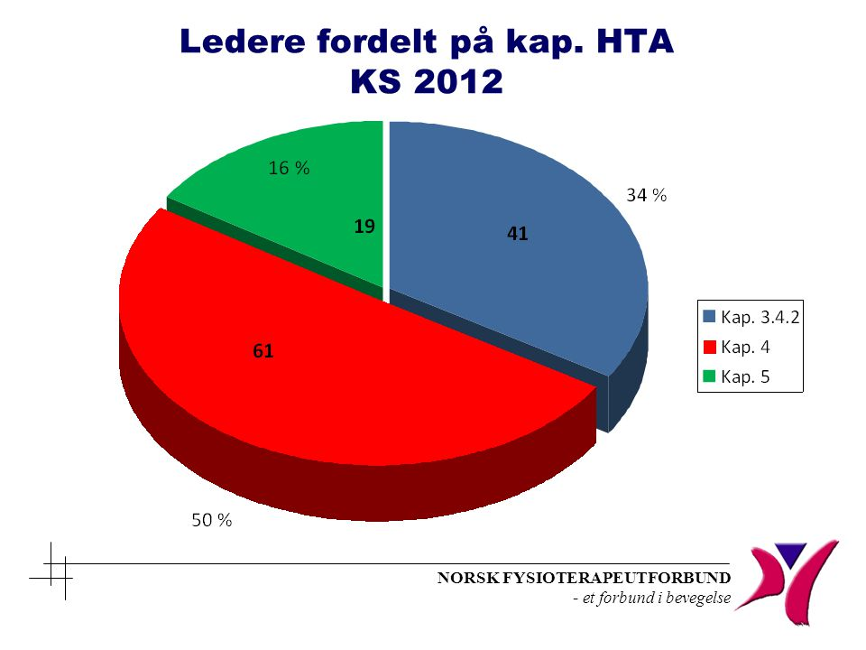 NORSK FYSIOTERAPEUTFORBUND - et forbund i bevegelse Ledere fordelt på kap. HTA KS 2012