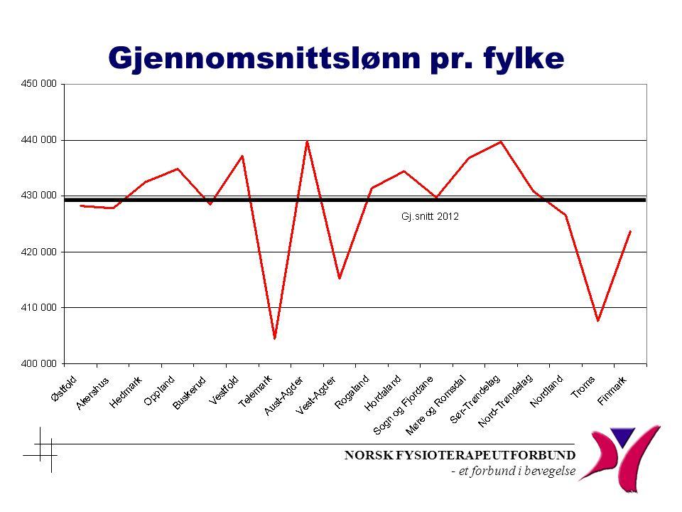 NORSK FYSIOTERAPEUTFORBUND - et forbund i bevegelse Gjennomsnittslønn pr. fylke
