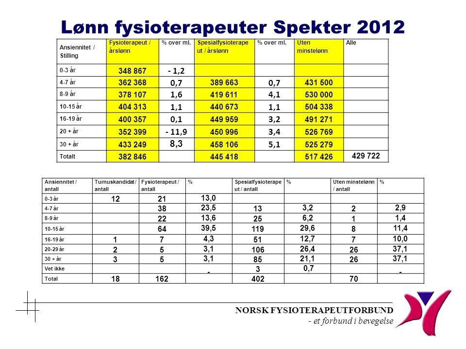 NORSK FYSIOTERAPEUTFORBUND - et forbund i bevegelse Ansiennitet / Stilling Fysioterapeut / årslønn % over ml. Spesialfysioterape ut / årslønn % over m