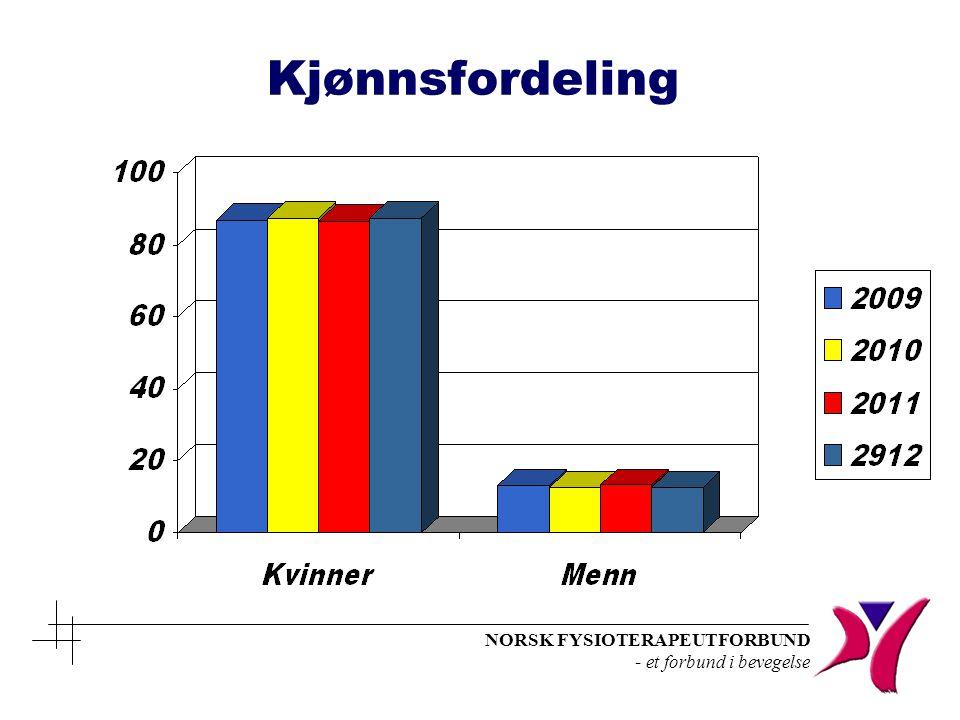 NORSK FYSIOTERAPEUTFORBUND - et forbund i bevegelse Gjennomsnittlønn Fysioterapeut 2012