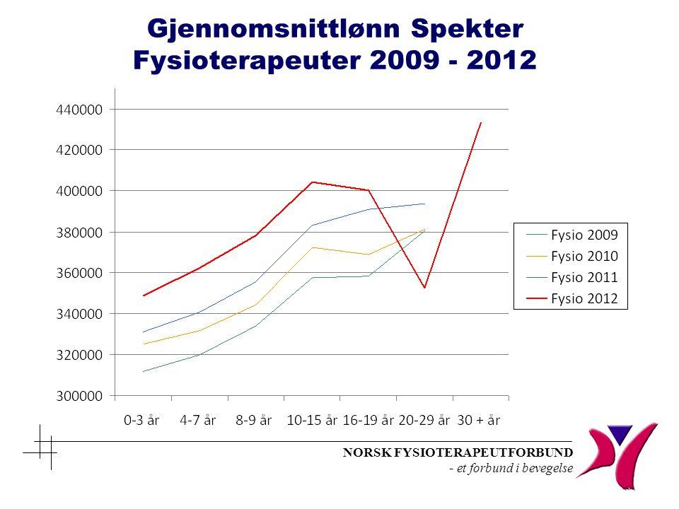 NORSK FYSIOTERAPEUTFORBUND - et forbund i bevegelse Gjennomsnittlønn Spekter Fysioterapeuter 2009 - 2012