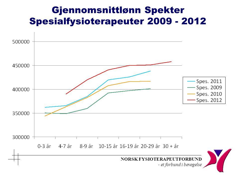 NORSK FYSIOTERAPEUTFORBUND - et forbund i bevegelse Gjennomsnittlønn Spekter Spesialfysioterapeuter 2009 - 2012