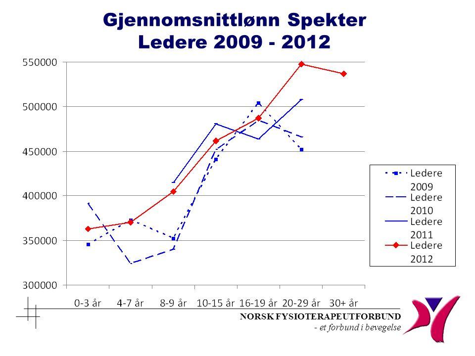 NORSK FYSIOTERAPEUTFORBUND - et forbund i bevegelse Gjennomsnittlønn Spekter Ledere 2009 - 2012