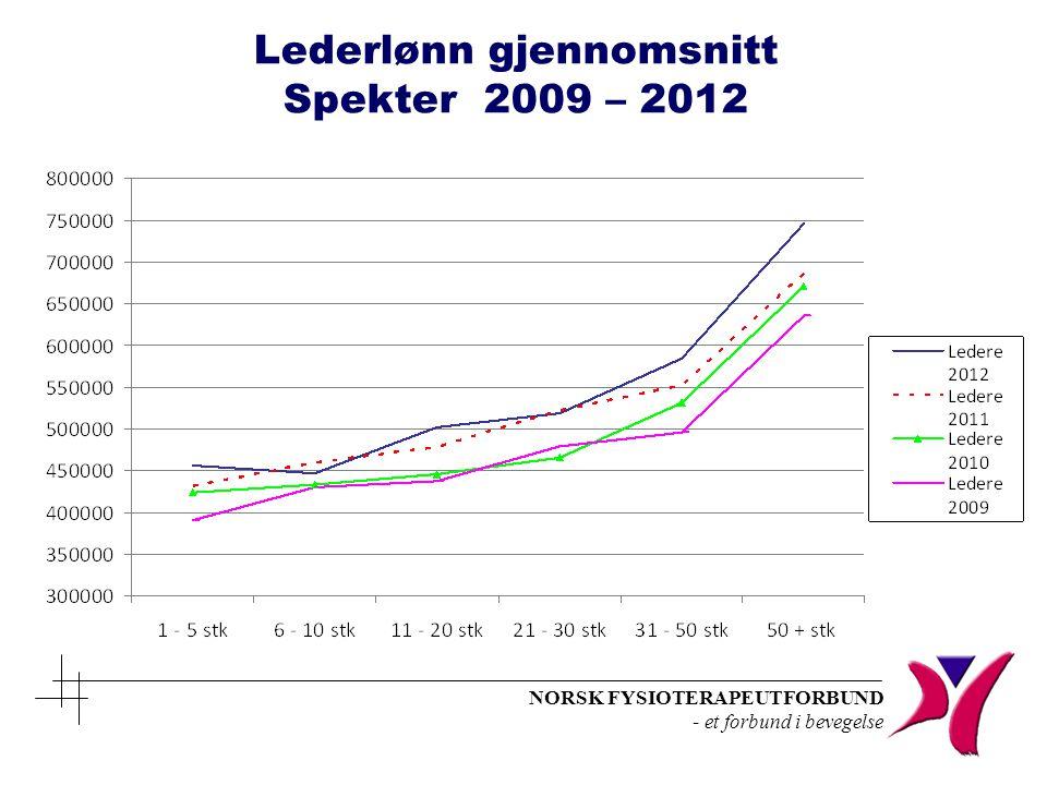 NORSK FYSIOTERAPEUTFORBUND - et forbund i bevegelse Lederlønn gjennomsnitt Spekter 2009 – 2012