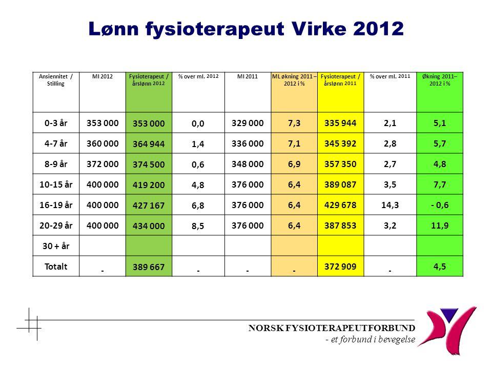 NORSK FYSIOTERAPEUTFORBUND - et forbund i bevegelse Ansiennitet / Stilling Ml 2012Fysioterapeut / årslønn 2012 % over ml. 2012 Ml 2011ML økning 2011 –