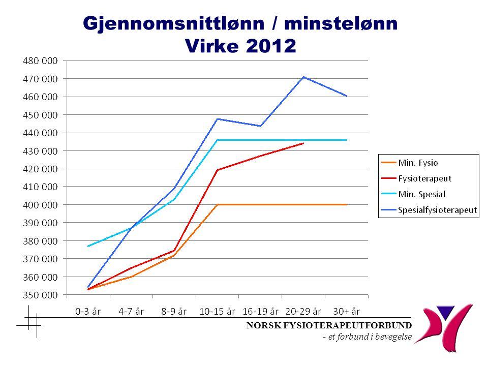 NORSK FYSIOTERAPEUTFORBUND - et forbund i bevegelse Gjennomsnittlønn / minstelønn Virke 2012