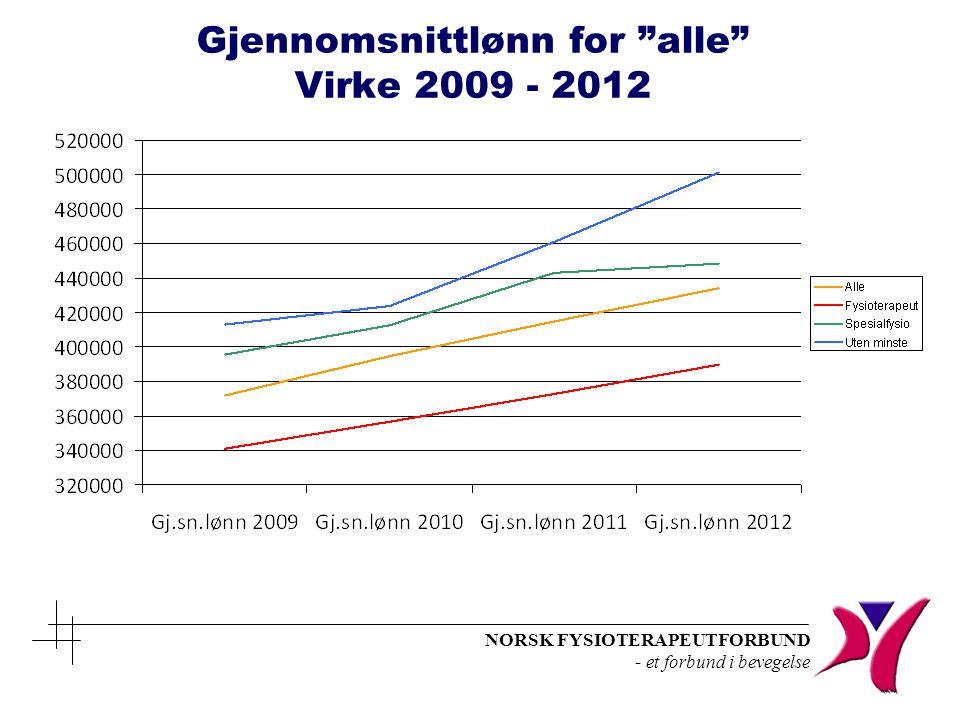 """NORSK FYSIOTERAPEUTFORBUND - et forbund i bevegelse Gjennomsnittlønn for """"alle"""" Virke 2009 - 2012"""