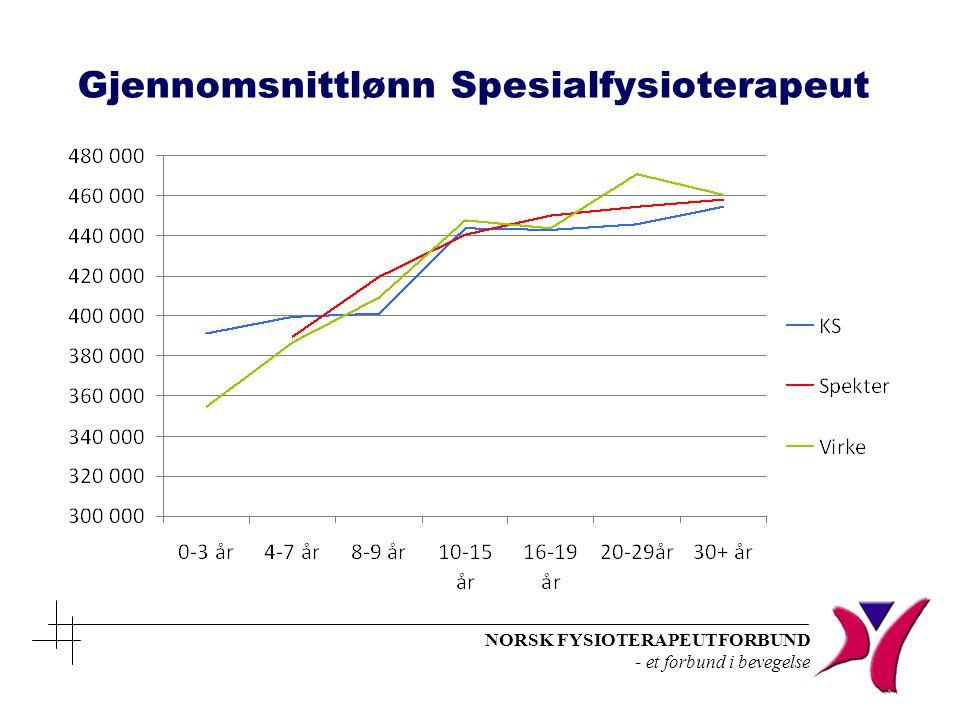 NORSK FYSIOTERAPEUTFORBUND - et forbund i bevegelse Gjennomsnittlønn for fysioterapeuter KS 2012