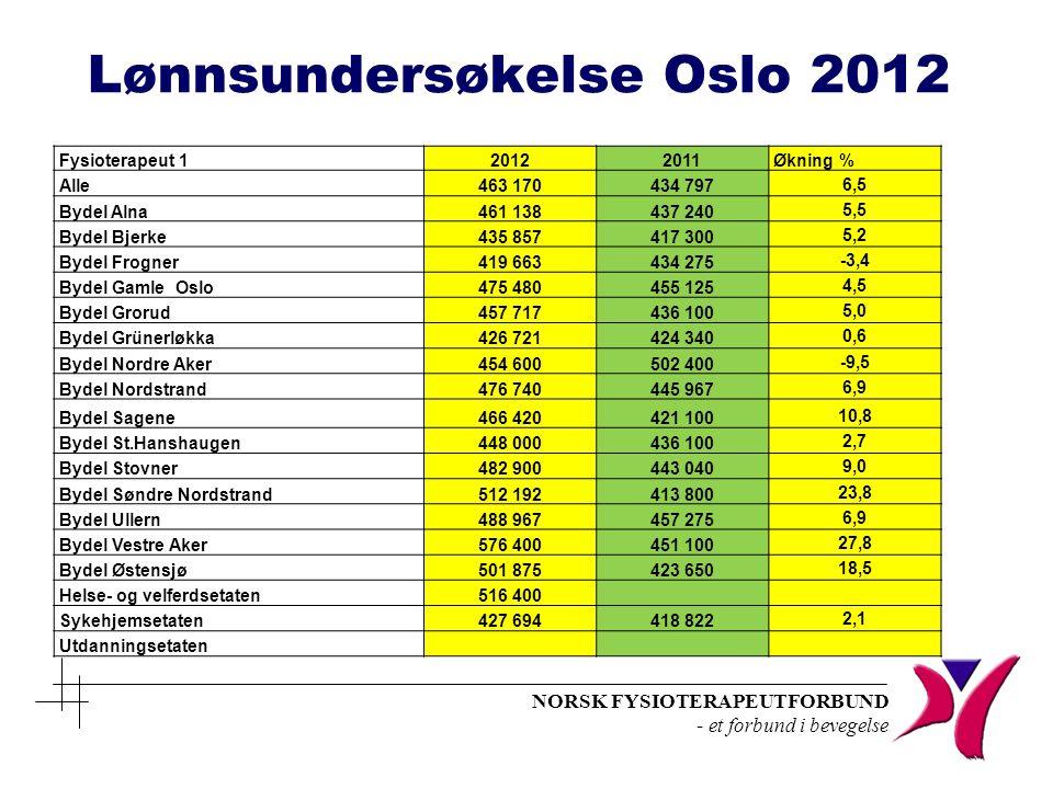 NORSK FYSIOTERAPEUTFORBUND - et forbund i bevegelse Lønnsundersøkelse Oslo 2012 Fysioterapeut 120122011Økning % Alle463 170434 797 6,5 Bydel Alna461 1