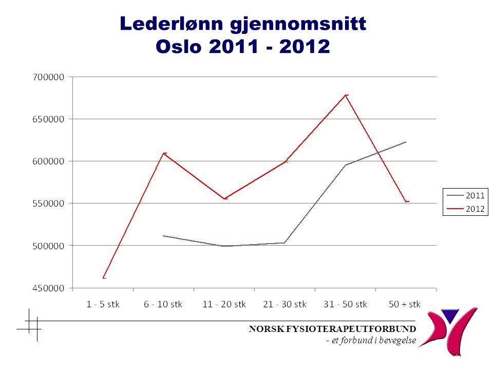 NORSK FYSIOTERAPEUTFORBUND - et forbund i bevegelse Lederlønn gjennomsnitt Oslo 2011 - 2012