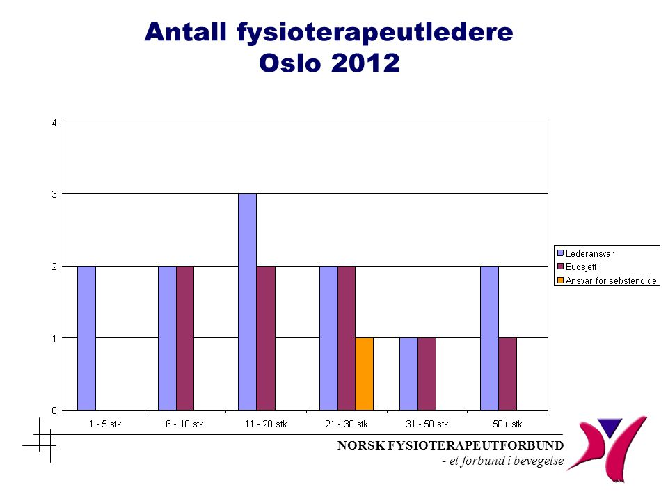 NORSK FYSIOTERAPEUTFORBUND - et forbund i bevegelse Antall fysioterapeutledere Oslo 2012