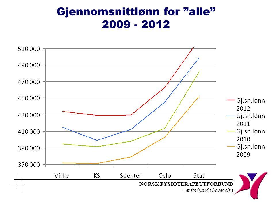 """NORSK FYSIOTERAPEUTFORBUND - et forbund i bevegelse Gjennomsnittlønn for """"alle"""" 2009 - 2012"""