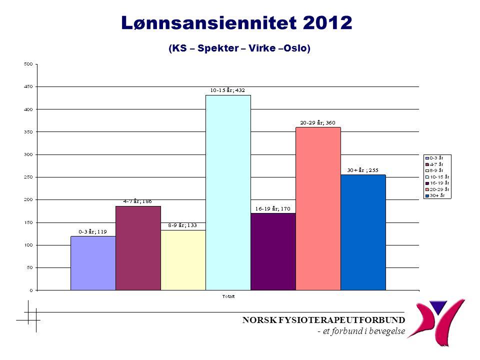 NORSK FYSIOTERAPEUTFORBUND - et forbund i bevegelse Lønnsansiennitet 2012 (KS – Spekter – Virke –Oslo)