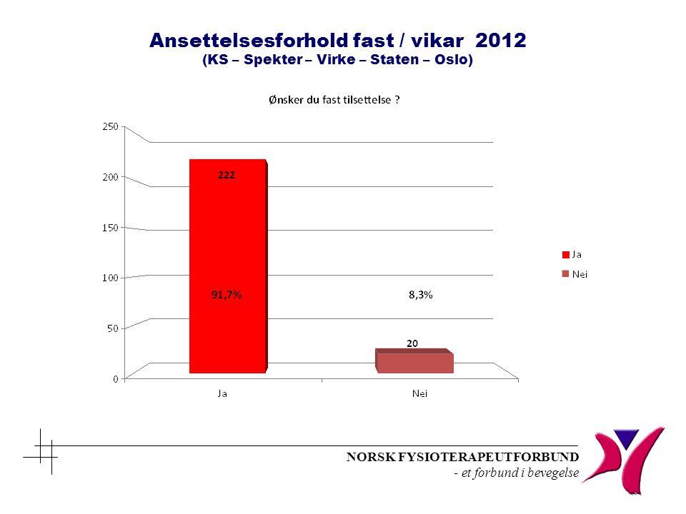NORSK FYSIOTERAPEUTFORBUND - et forbund i bevegelse Ansettelsesforhold fast / vikar 2012 (KS – Spekter – Virke – Staten – Oslo)