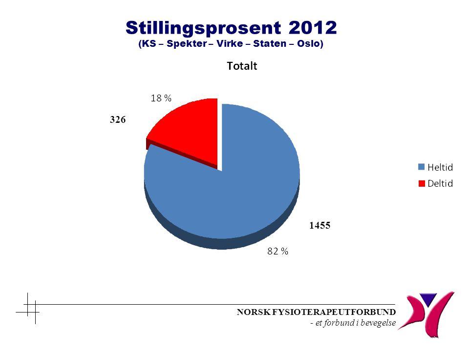 NORSK FYSIOTERAPEUTFORBUND - et forbund i bevegelse Stillingsprosent 2012 (KS – Spekter – Virke – Staten – Oslo) 1455 326