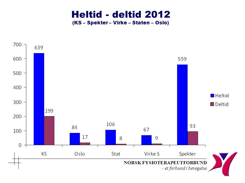 NORSK FYSIOTERAPEUTFORBUND - et forbund i bevegelse Heltid - deltid 2012 (KS – Spekter – Virke – Staten – Oslo)