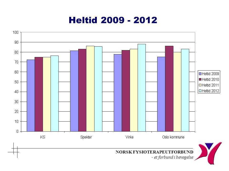 NORSK FYSIOTERAPEUTFORBUND - et forbund i bevegelse Heltid 2009 - 2012