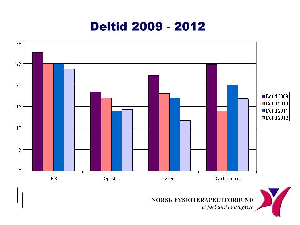 NORSK FYSIOTERAPEUTFORBUND - et forbund i bevegelse Deltid 2009 - 2012
