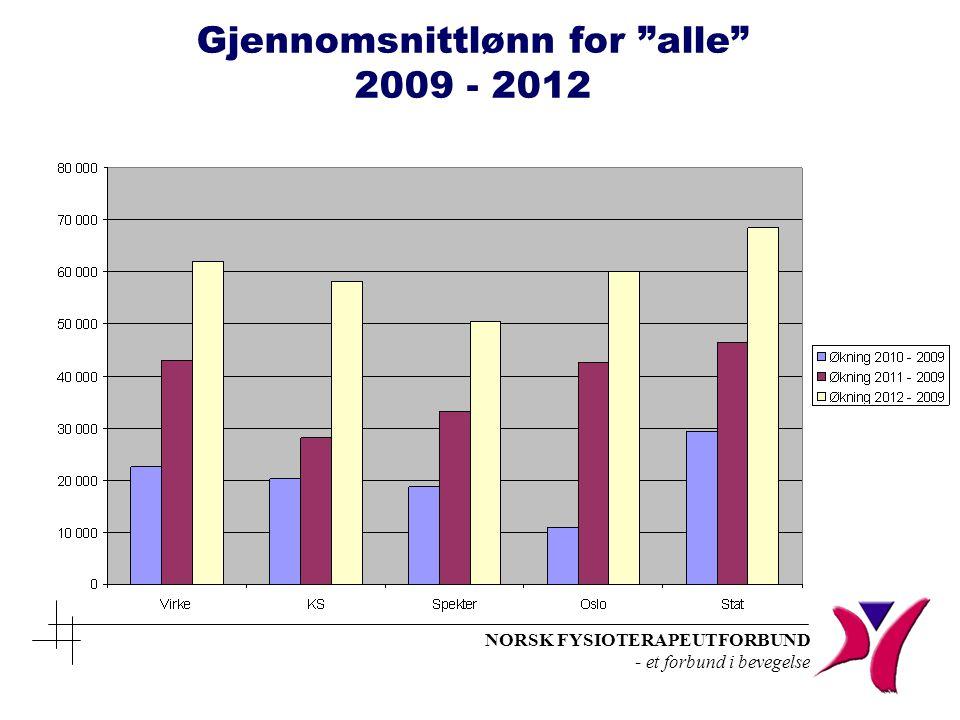 NORSK FYSIOTERAPEUTFORBUND - et forbund i bevegelse Ansiennitet / Stilling Ml 2012Fysioterapeut / årslønn 2012 % over ml.