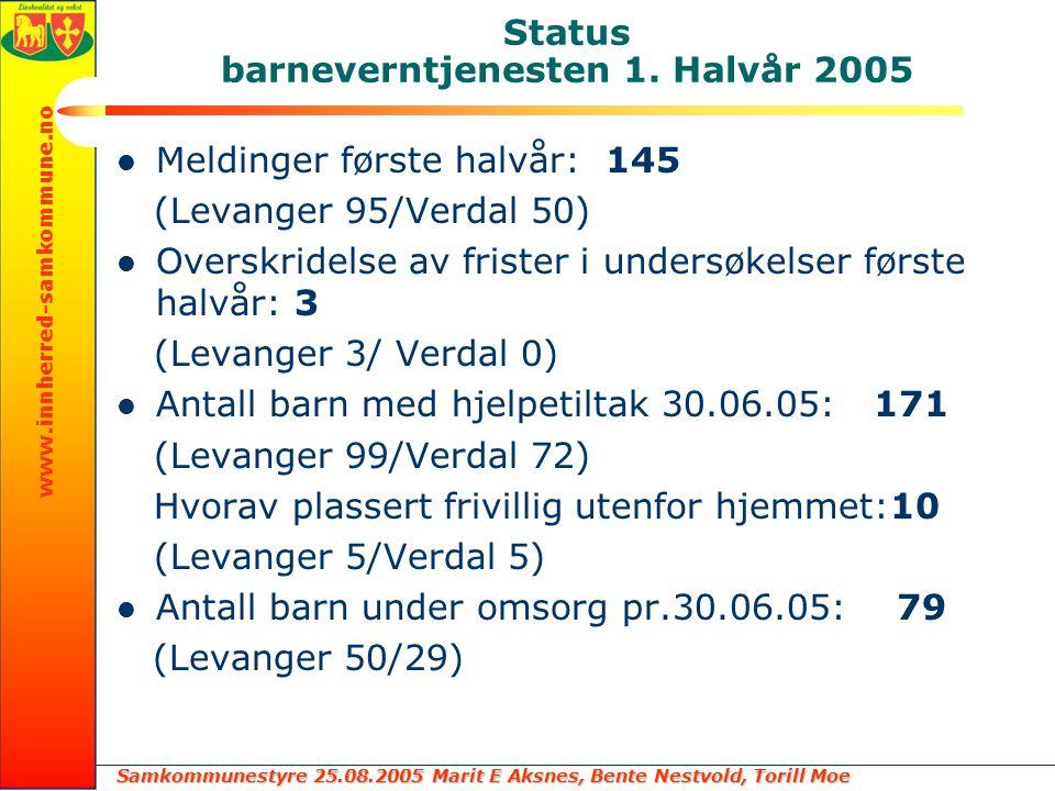 Samkommunestyre 25.08.2005 Marit E Aksnes, Bente Nestvold, Torill Moe www.innherred-samkommune.no Status barneverntjenesten 1. Halvår 2005 Meldinger f