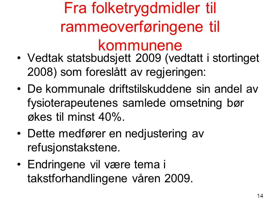 Fra folketrygdmidler til rammeoverføringene til kommunene Vedtak statsbudsjett 2009 (vedtatt i stortinget 2008) som foreslått av regjeringen: De kommunale driftstilskuddene sin andel av fysioterapeutenes samlede omsetning bør økes til minst 40%.