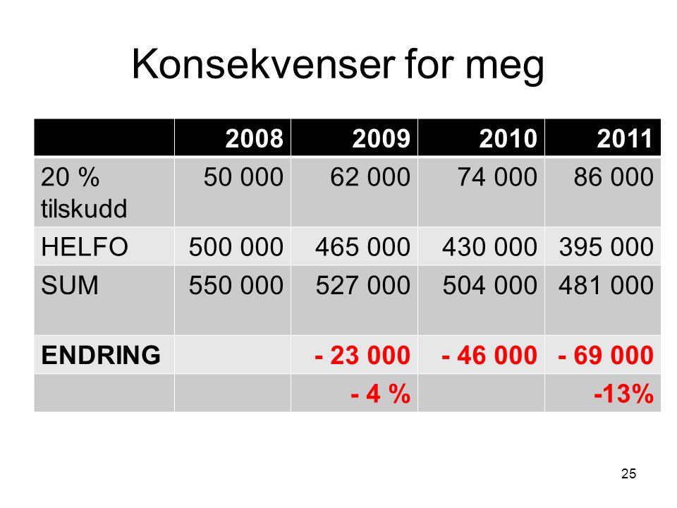 Konsekvenser for meg 2008200920102011 20 % tilskudd 50 00062 00074 00086 000 HELFO500 000465 000430 000395 000 SUM550 000527 000504 000481 000 ENDRING- 23 000- 46 000- 69 000 - 4 %-13% 25