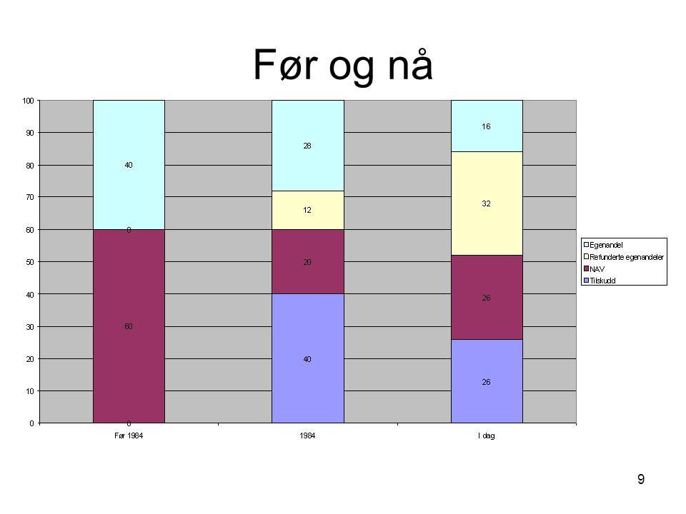 Lokalt Opp små tilskudd: –Synliggjøring –Samarbeidslinje Flere bein å stå på: –Avtaler bedrifter –Friskvern –?.