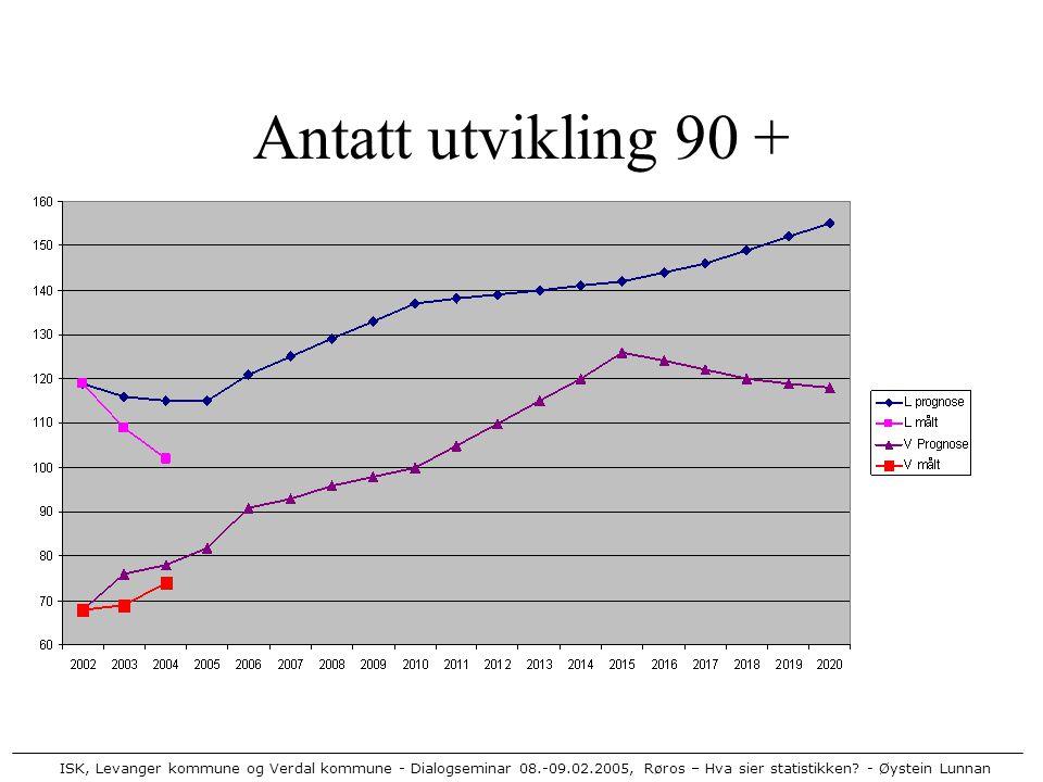 ISK, Levanger kommune og Verdal kommune - Dialogseminar 08.-09.02.2005, Røros – Hva sier statistikken? - Øystein Lunnan Antatt utvikling 90 +