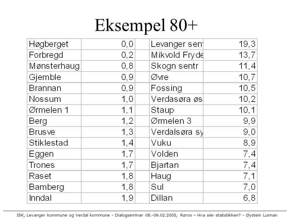 ISK, Levanger kommune og Verdal kommune - Dialogseminar 08.-09.02.2005, Røros – Hva sier statistikken? - Øystein Lunnan Eksempel 80+