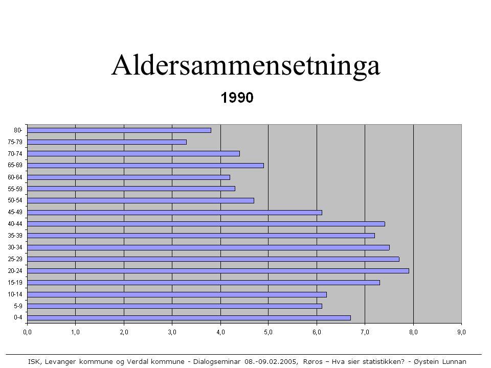 ISK, Levanger kommune og Verdal kommune - Dialogseminar 08.-09.02.2005, Røros – Hva sier statistikken? - Øystein Lunnan Aldersammensetninga