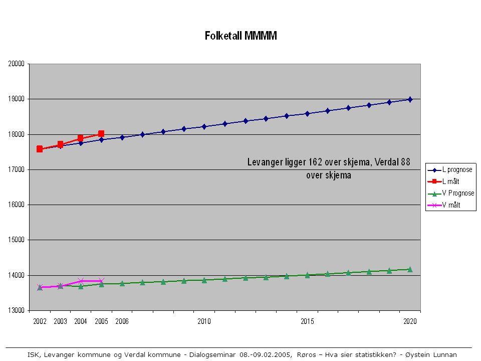 ISK, Levanger kommune og Verdal kommune - Dialogseminar 08.-09.02.2005, Røros – Hva sier statistikken? - Øystein Lunnan