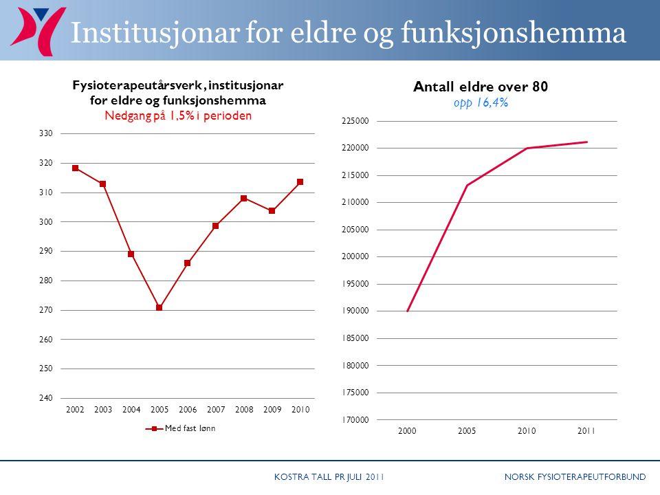 NORSK FYSIOTERAPEUTFORBUND Institusjonar for eldre og funksjonshemma KOSTRA TALL PR JULI 2011