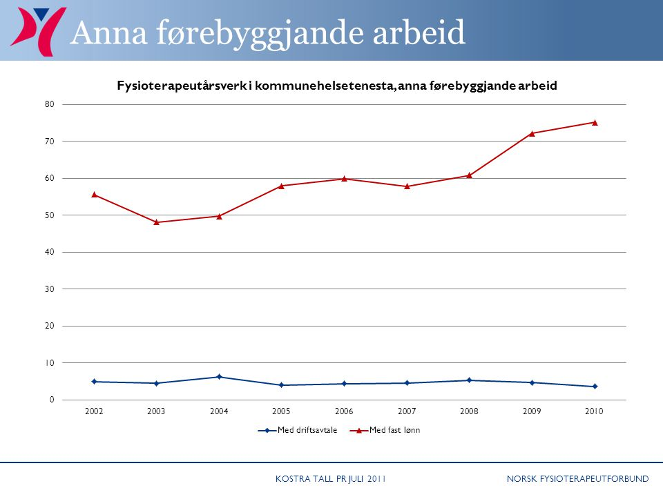 NORSK FYSIOTERAPEUTFORBUND Anna førebyggjande arbeid KOSTRA TALL PR JULI 2011