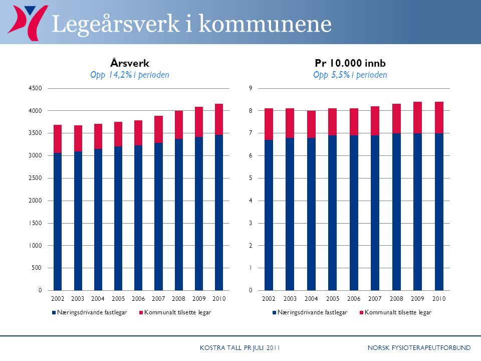 NORSK FYSIOTERAPEUTFORBUND Legeårsverk i kommunene KOSTRA TALL PR JULI 2011