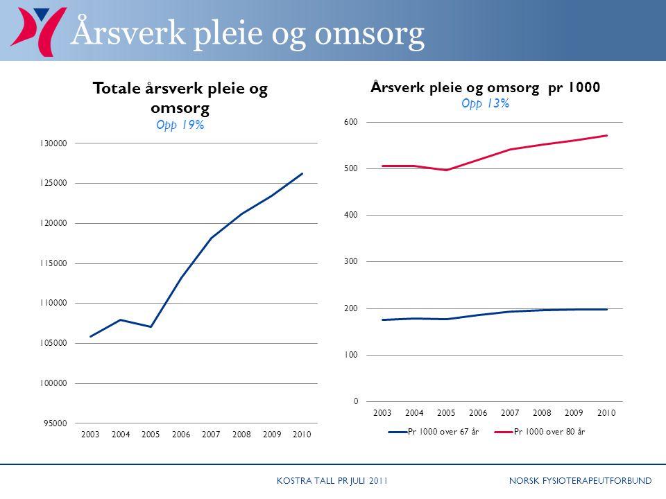 NORSK FYSIOTERAPEUTFORBUND Årsverk pleie og omsorg KOSTRA TALL PR JULI 2011