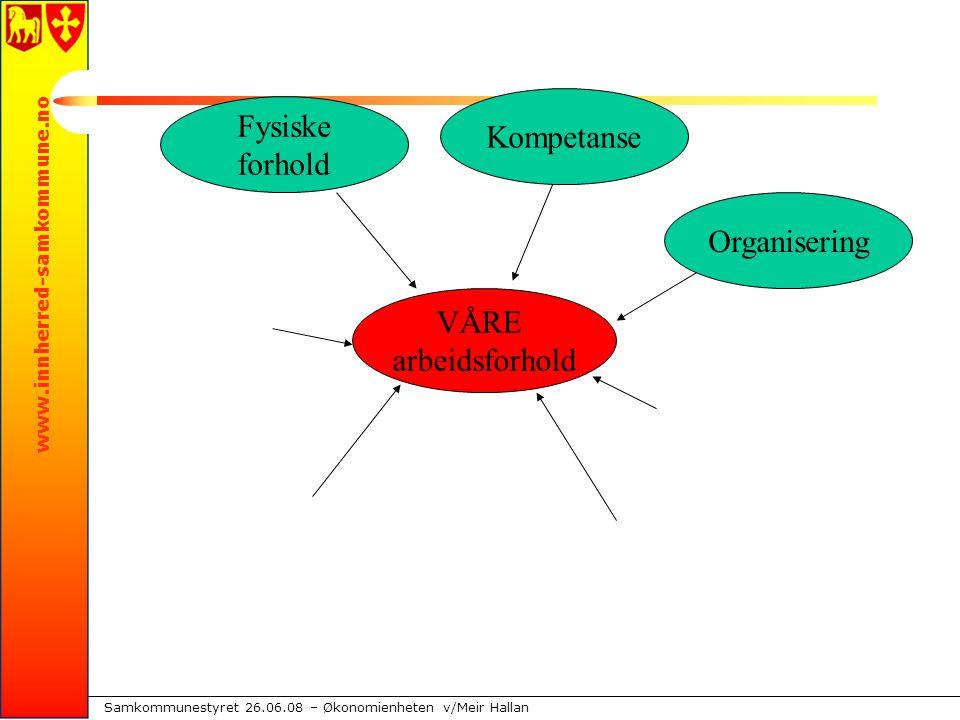 www.innherred-samkommune.no Samkommunestyret 26.06.08 – Økonomienheten v/Meir Hallan VÅRE arbeidsforhold Fysiske forhold Kompetanse Organisering
