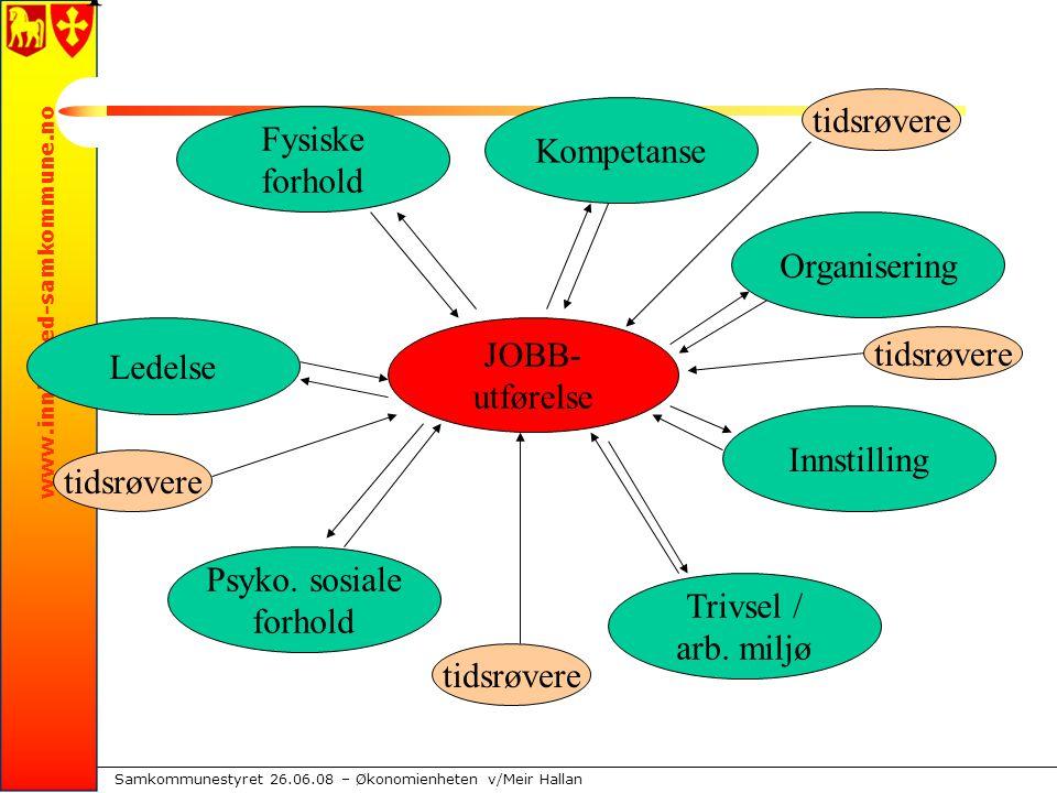 www.innherred-samkommune.no Samkommunestyret 26.06.08 – Økonomienheten v/Meir Hallan JOBB- utførelse Fysiske forhold Kompetanse Organisering Innstilling Trivsel / arb.