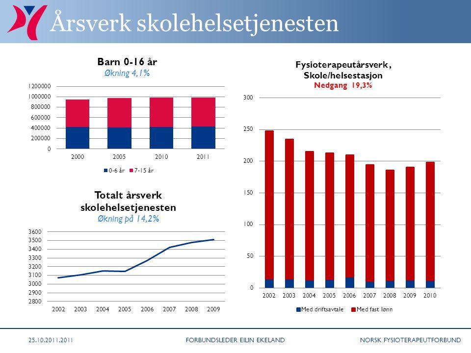 NORSK FYSIOTERAPEUTFORBUND Årsverk skolehelsetjenesten FORBUNDSLEDER EILIN EKELAND25.10.2011.2011