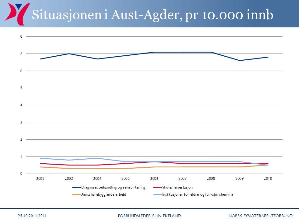 NORSK FYSIOTERAPEUTFORBUND Situasjonen i Aust-Agder, pr 10.000 innb 25.10.2011.2011FORBUNDSLEDER EILIN EKELAND