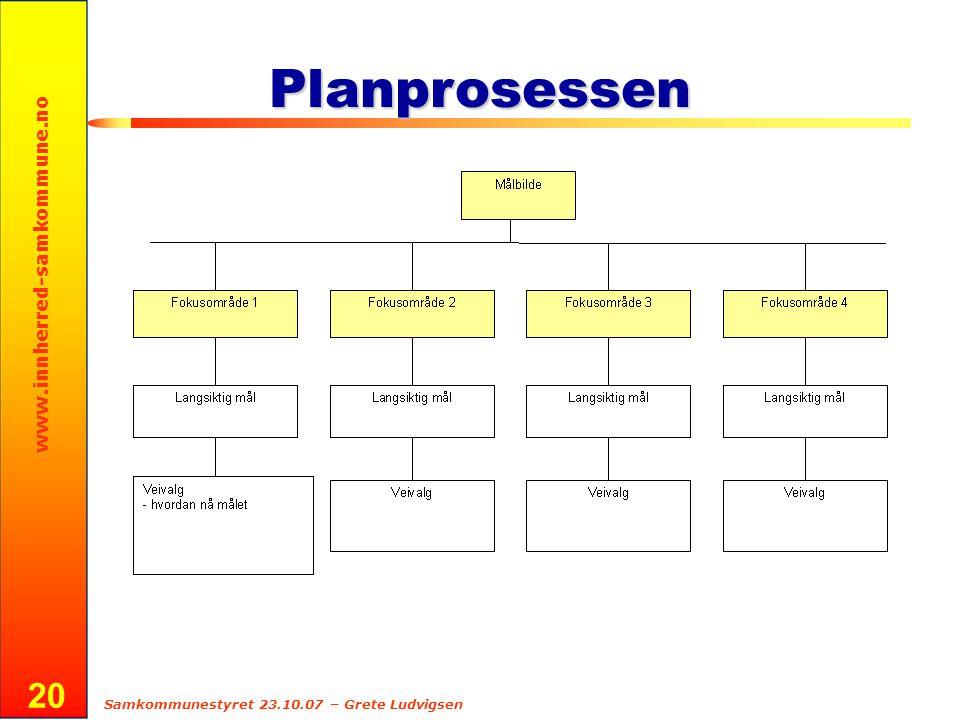 www.innherred-samkommune.no Samkommunestyret 23.10.07 – Grete Ludvigsen 20 Planprosessen